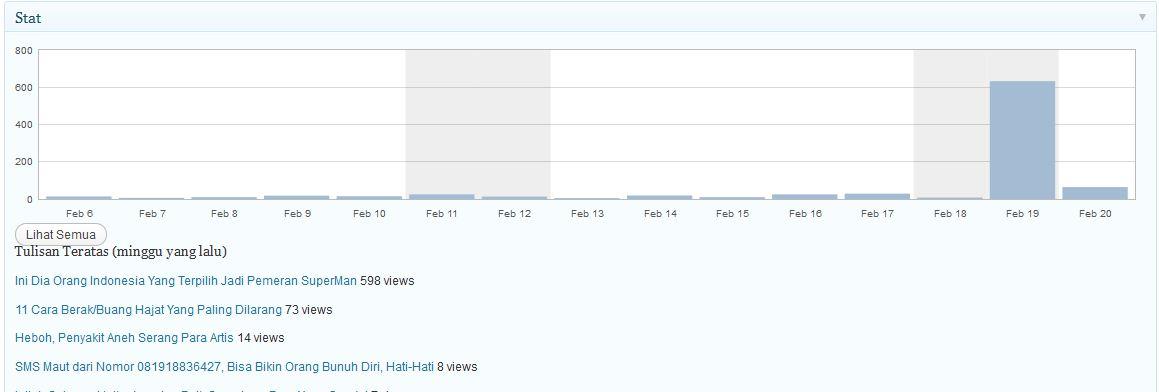 lihat perbandingan pengunjung blog sebelum februari 19 lihat perujuk